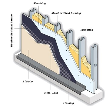 Stucco Diagram showing layers